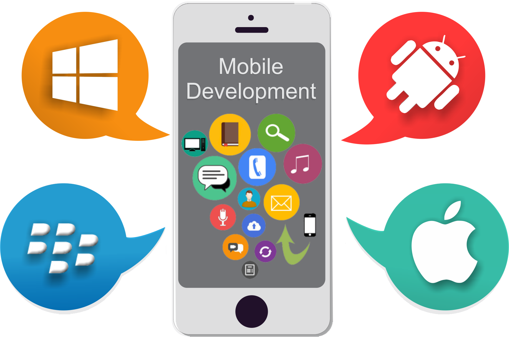 cross platform mobile development digital marketing mobile development web development company in India, Uk, Dubai