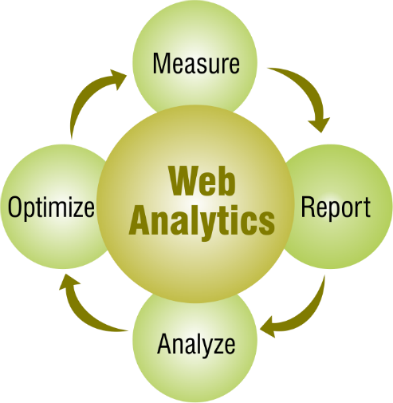 Web development company in India,UK Mobile development company, Digital Marketing company- web analysis