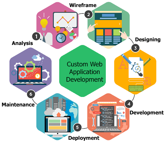 custom web development digital marketing mobile app development web development company in India Uk Dubai