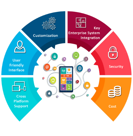 Enterprise app development digital marketing mobile development web development company in India, Uk, Dubai